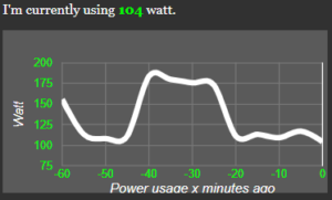 Power usage